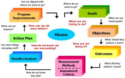 Assessment Cycle Promoting Institutional Effectiveness