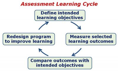 Assessment Learning Cycle