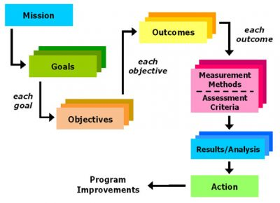 Assessment Flow