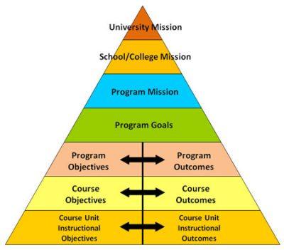 University social media strategy pdf